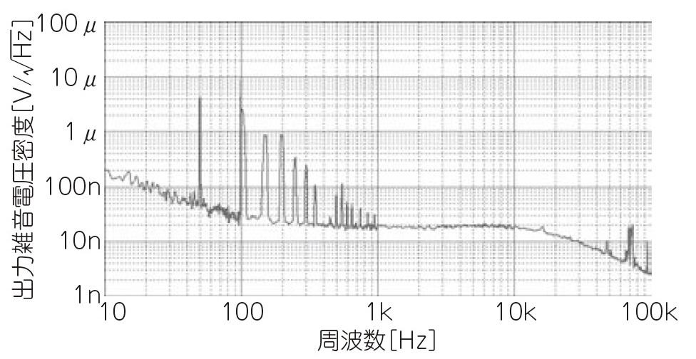 2.+15V出力時の出力雑音特性